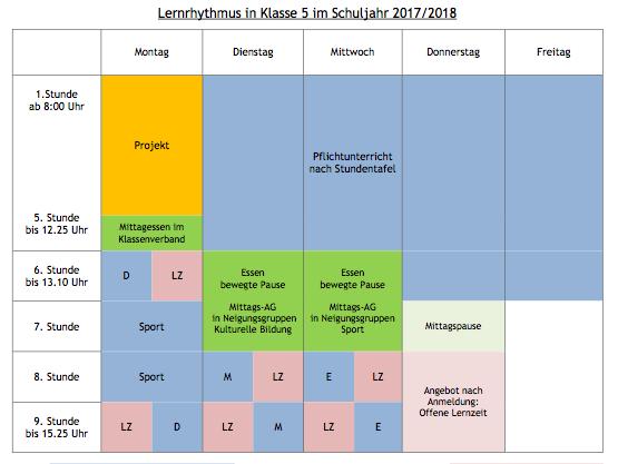 Lernrhythmus 5